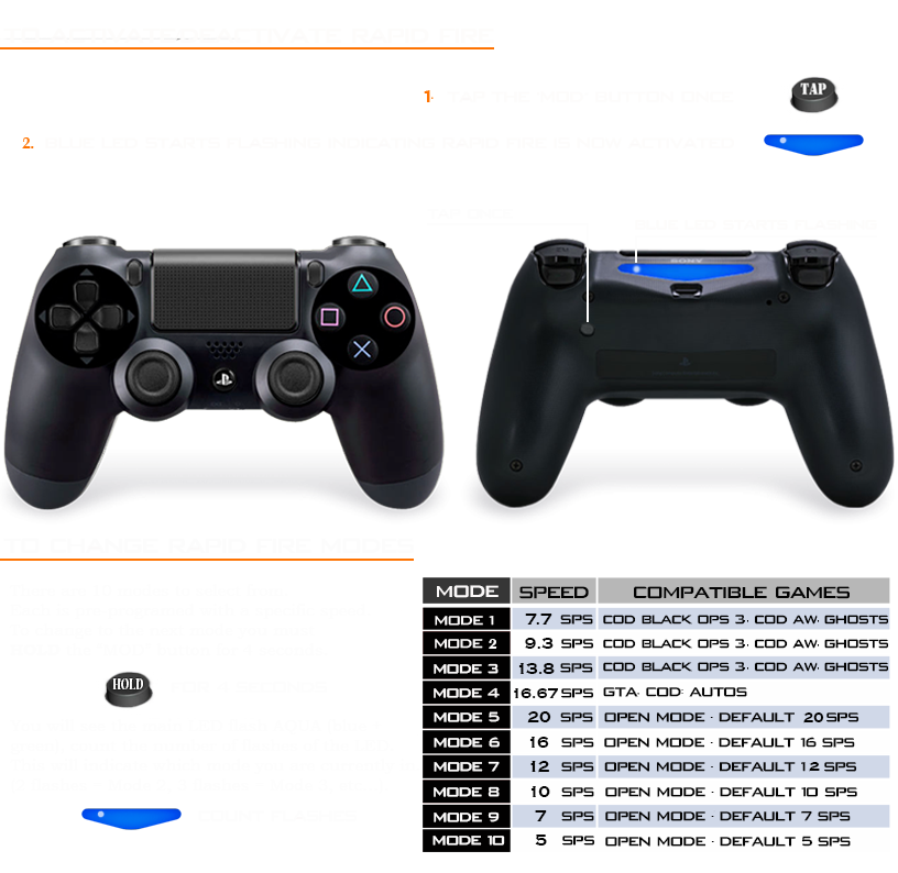 READ HOW TO OPERATE PS4 MODDED CONTROLLER - ModdedZone
